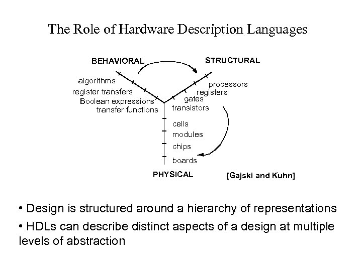 The Role of Hardware Description Languages STRUCTURAL BEHAVIORAL algorithms register transfers Boolean expressions transfer