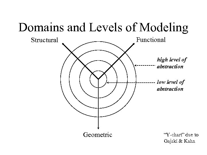 Domains and Levels of Modeling Functional Structural high level of abstraction low level of