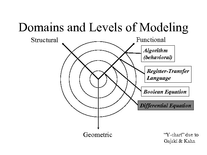 Domains and Levels of Modeling Functional Structural Algorithm (behavioral) Register-Transfer Language Boolean Equation Differential