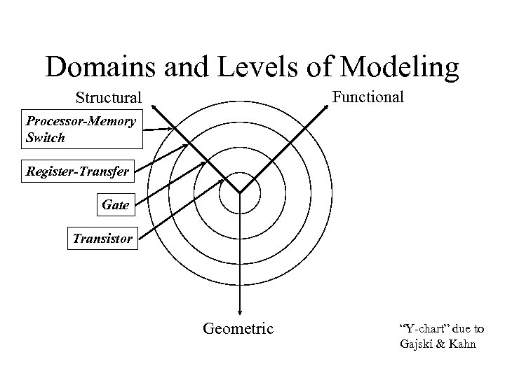 "Domains and Levels of Modeling Functional Structural Processor-Memory Switch Register-Transfer Gate Transistor Geometric ""Y-chart"""