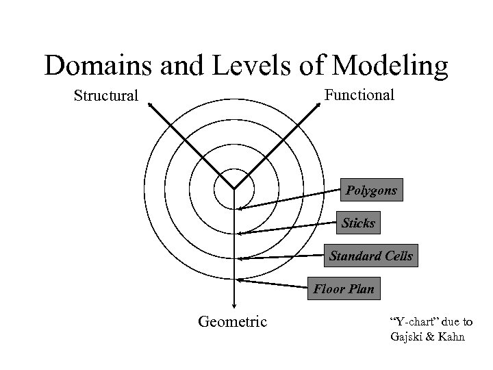Domains and Levels of Modeling Functional Structural Polygons Sticks Standard Cells Floor Plan Geometric