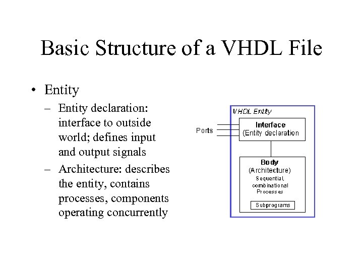Basic Structure of a VHDL File • Entity – Entity declaration: interface to outside