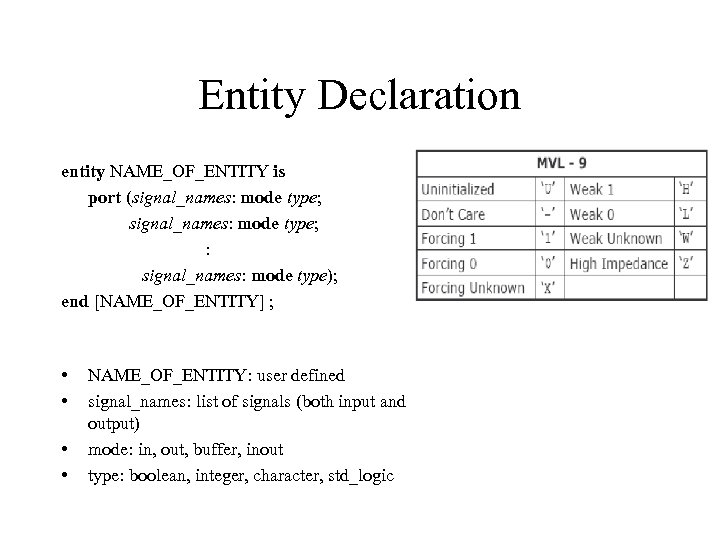 Entity Declaration entity NAME_OF_ENTITY is port (signal_names: mode type; : signal_names: mode type); end