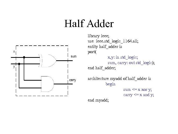 Half Adder library ieee; use ieee. std_logic_1164. all; entity half_adder is port( x, y: