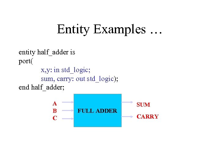 Entity Examples … entity half_adder is port( x, y: in std_logic; sum, carry: out