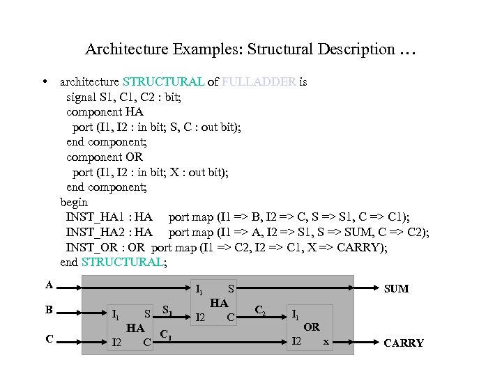 Architecture Examples: Structural Description … • architecture STRUCTURAL of FULLADDER is signal S 1,