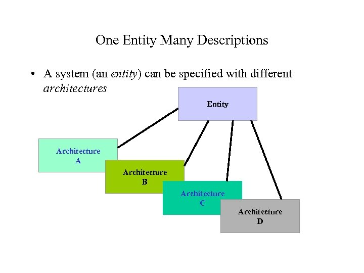 One Entity Many Descriptions • A system (an entity) can be specified with different