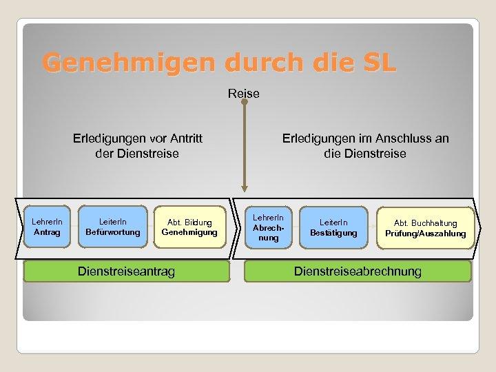 Genehmigen durch die SL Reise Erledigungen vor Antritt der Dienstreise Lehrer. In Antrag Leiter.