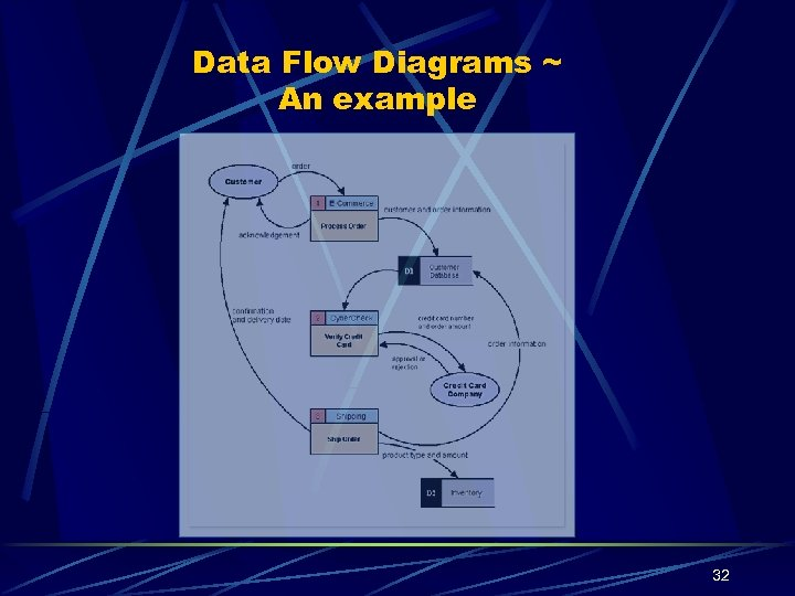 Data Flow Diagrams ~ An example 32