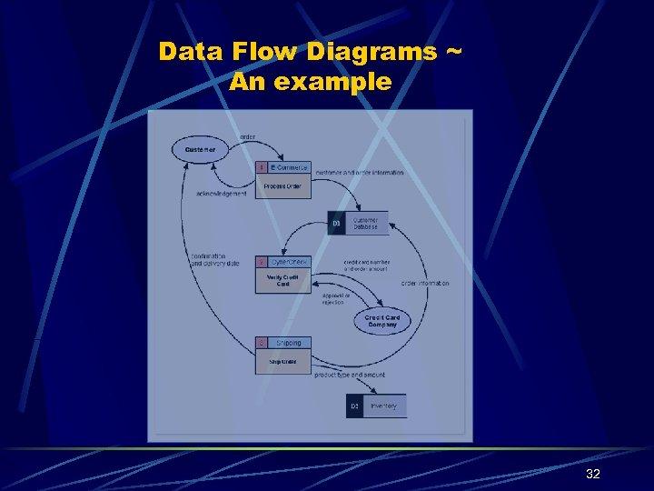 Data Flow Diagrams ~ An example 32