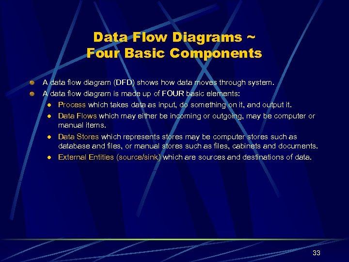 Data Flow Diagrams ~ Four Basic Components A data flow diagram (DFD) shows how
