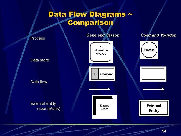 Data Flow Diagrams ~ Comparison Process Gane and Sarson Coad and Yourdon Data store