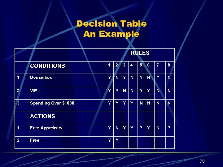 Decision Table An Example RULES CONDITIONS 1 2 3 4 5 6 7 8