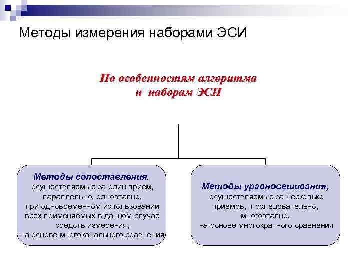 Методы измерения наборами ЭСИ По особенностям алгоритма и наборам ЭСИ Методы сопоставления, осуществляемые за