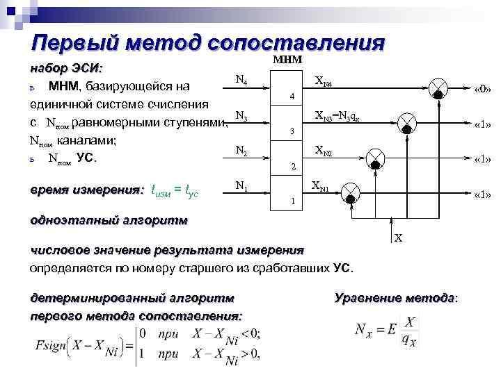 Первый метод сопоставления набор ЭСИ: N 4 ь МНМ, базирующейся на единичной системе счисления