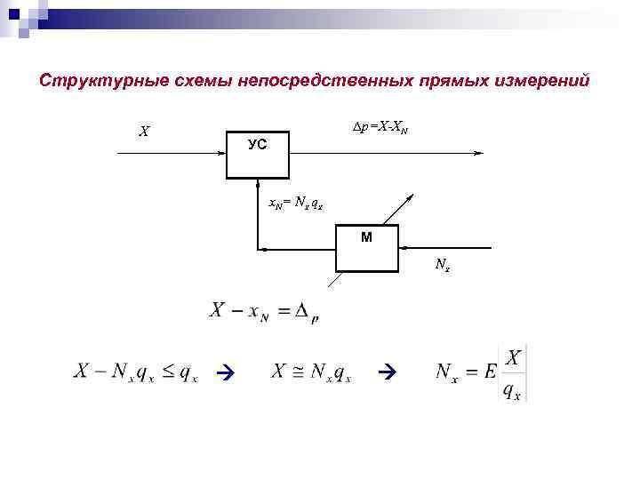 Структурные схемы непосредственных прямых измерений X p=X-XN УС x. N= Nx qx М Nx