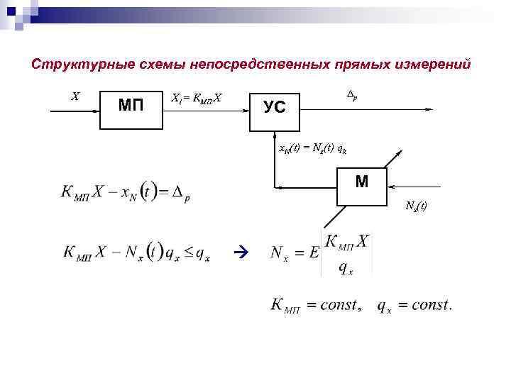 Структурные схемы непосредственных прямых измерений Х МП X 1= КМП Х УС p x.
