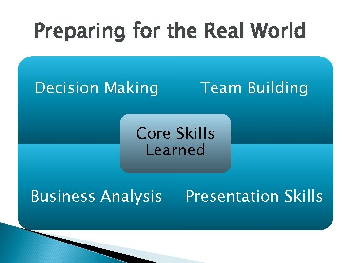 Preparing for the Real World Decision Making Team Building Core Skills Learned Business Analysis