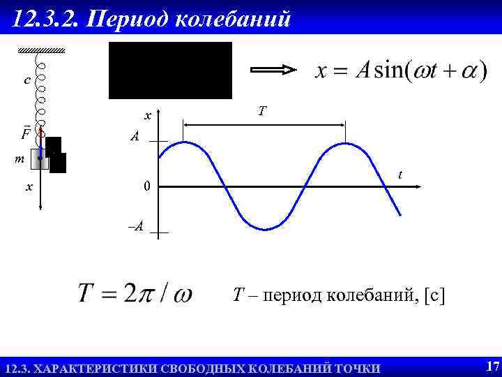12. 3. 2. Период колебаний c x T A m x t 0 –A