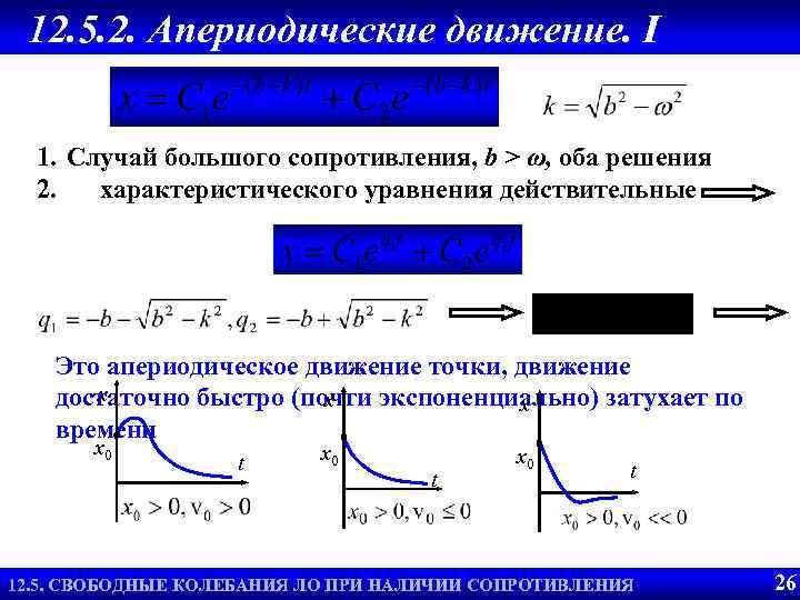 12. 5. 2. Апериодические движение. I 1. Случай большого сопротивления, b > ω, оба