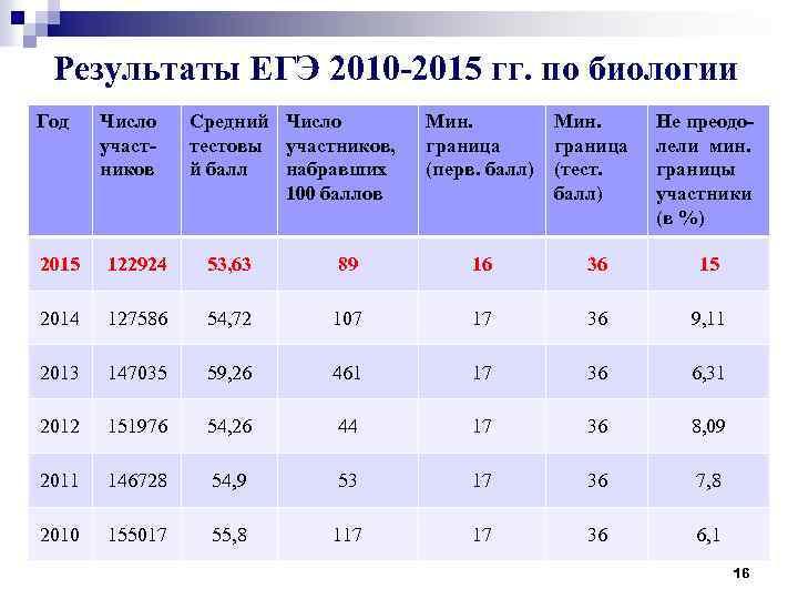 Результаты ЕГЭ 2010 -2015 гг. по биологии Год Число участников Средний Число тестовы участников,