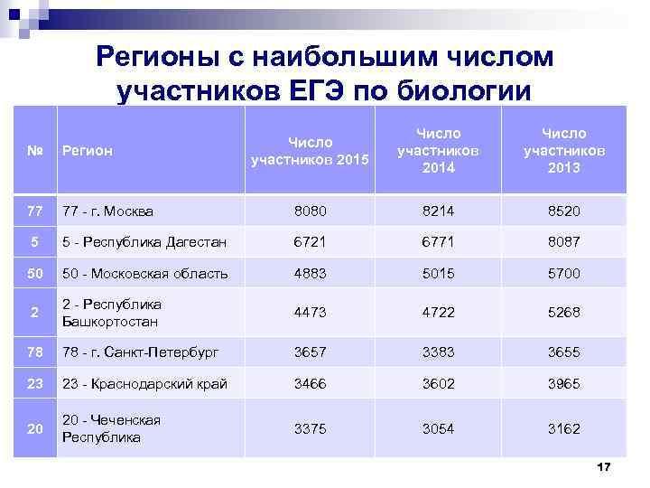 Регионы с наибольшим числом участников ЕГЭ по биологии Число участников 2015 Число участников 2014