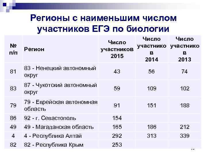 Регионы с наименьшим числом участников ЕГЭ по биологии Число участников в в 2015 2014