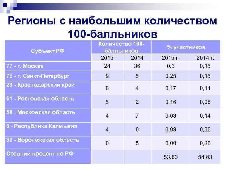 Регионы с наибольшим количеством 100 -балльников Субъект РФ 77 - г. Москва 78 -