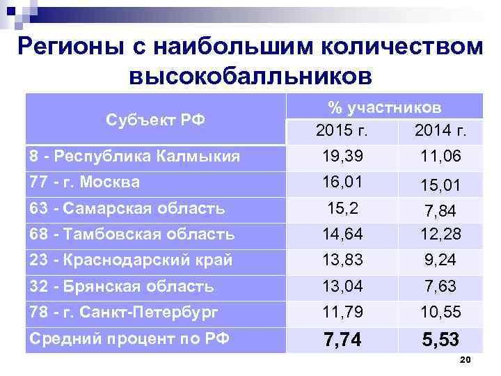 Регионы с наибольшим количеством высокобалльников Субъект РФ % участников 2015 г. 2014 г. 8