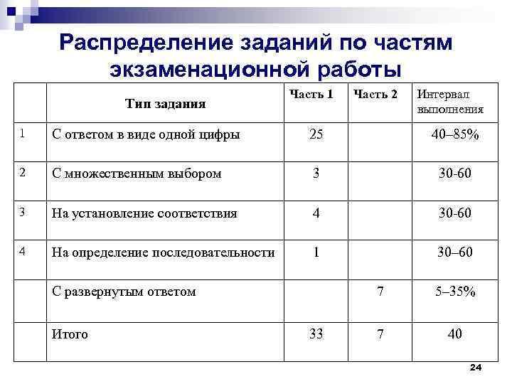 Распределение заданий по частям экзаменационной работы Тип задания Часть 1 Часть 2 Интервал выполнения