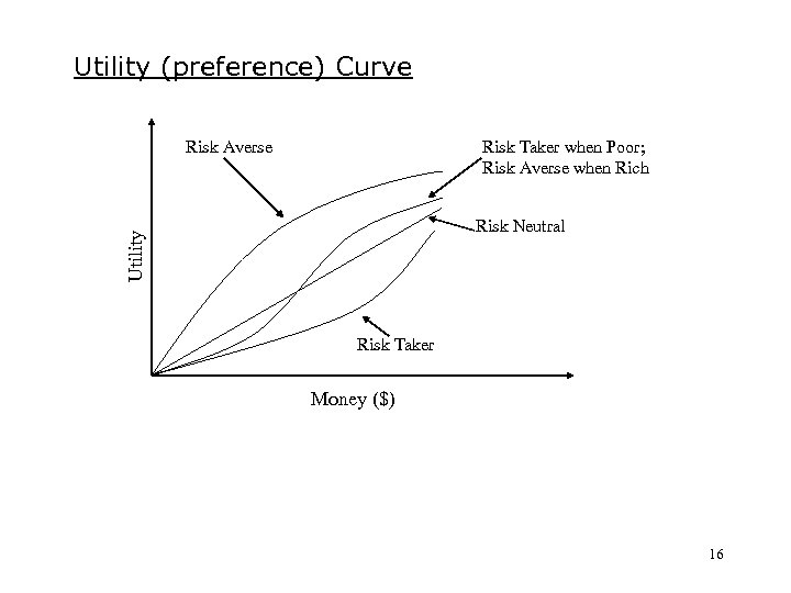 Utility (preference) Curve Risk Averse Risk Taker when Poor; Risk Averse when Rich Utility