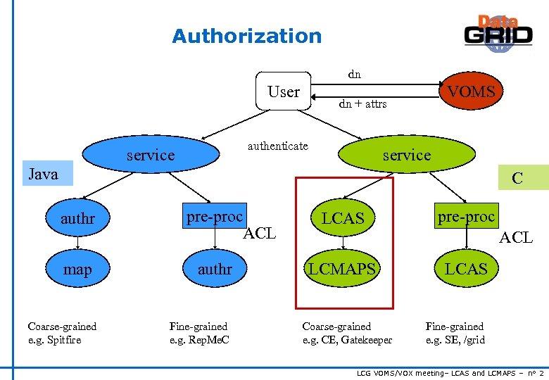 Authorization dn User dn + attrs authenticate service VOMS service Java C authr map