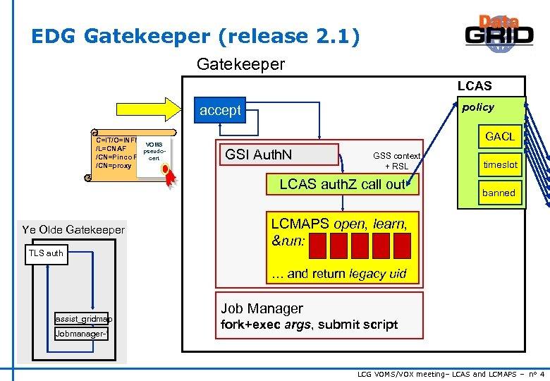 EDG Gatekeeper (release 2. 1) Gatekeeper LCAS policy accept C=IT/O=INFN VOMS /L=CNAF pseudo/CN=Pinco Pallacert