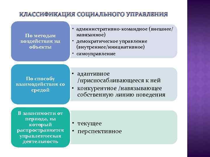 По методам воздействия на объекты • административно-командное (внешнее/ навязанное) • демократическое управление (внутреннее/инициативное) •