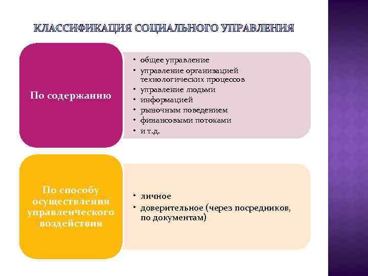 По содержанию По способу осуществления управленческого воздействия • общее управление • управление организацией технологических
