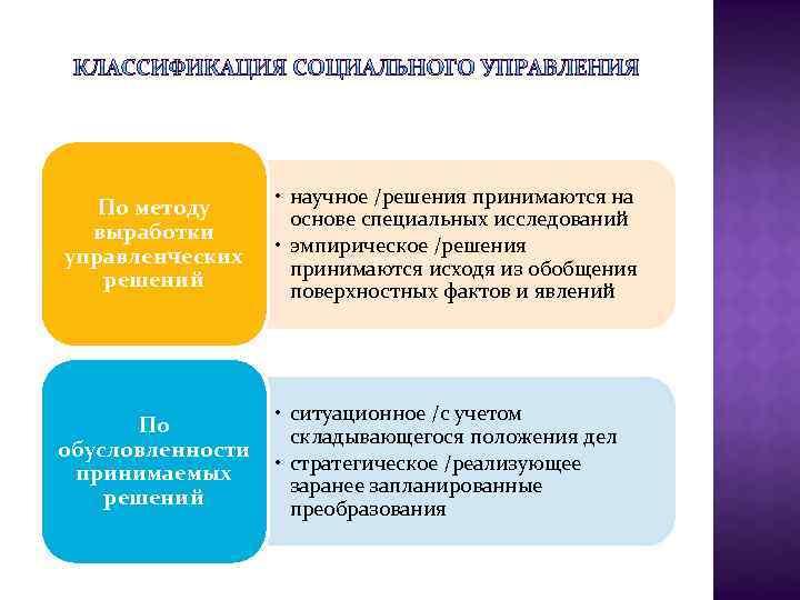 По методу выработки управленческих решений • научное /решения принимаются на основе специальных исследований •