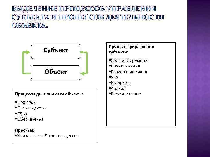 Субъект Объект Процессы деятельности объекта: §Поставки §Производство §Сбыт §Обеспечение Проекты: §Уникальные сборки процессов Процессы