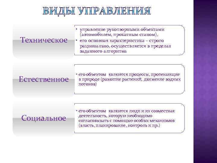 Техническое • управление рукотворными объектами (автомобилем, прокатным станом), • его основная характеристика – строго