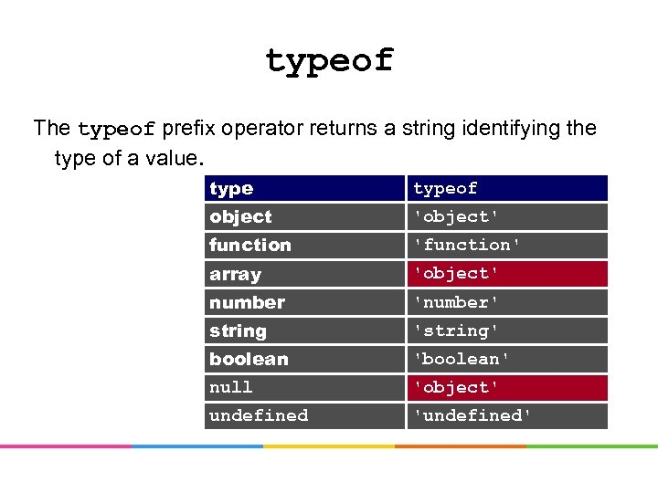 typeof The typeof prefix operator returns a string identifying the type of a value.