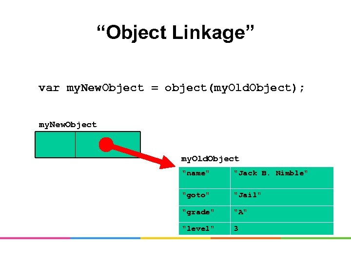 """""""Object Linkage"""" var my. New. Object = object(my. Old. Object); my. New. Object my."""