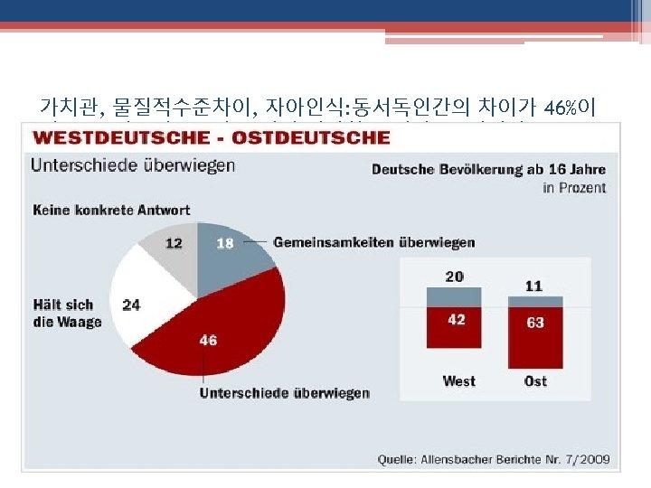 가치관, 물질적수준차이, 자아인식: 동서독인간의 차이가 46%이 며, 동독인들의 63%가 그렇게 생각하고 있다 (16세이상)