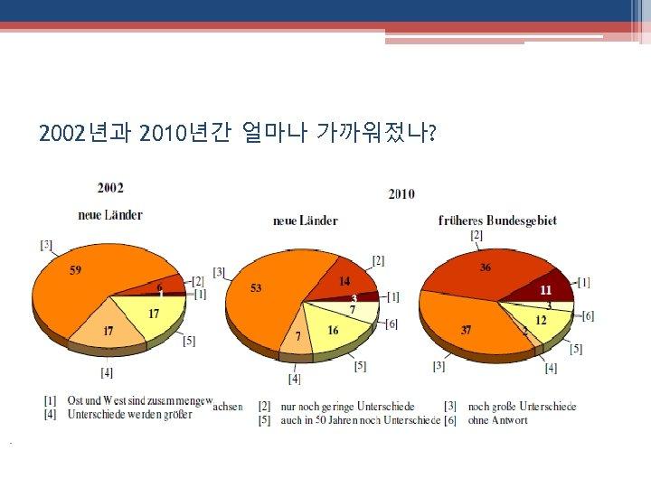 2002년과 2010년간 얼마나 가까워젔나? 동독인 서독인
