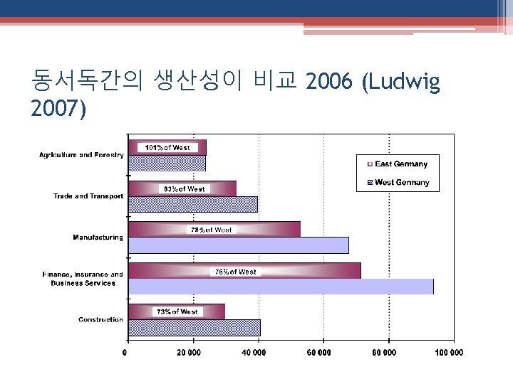 동서독간의 생산성이 비교 2006 (Ludwig 2007)