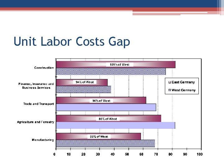 Unit Labor Costs Gap