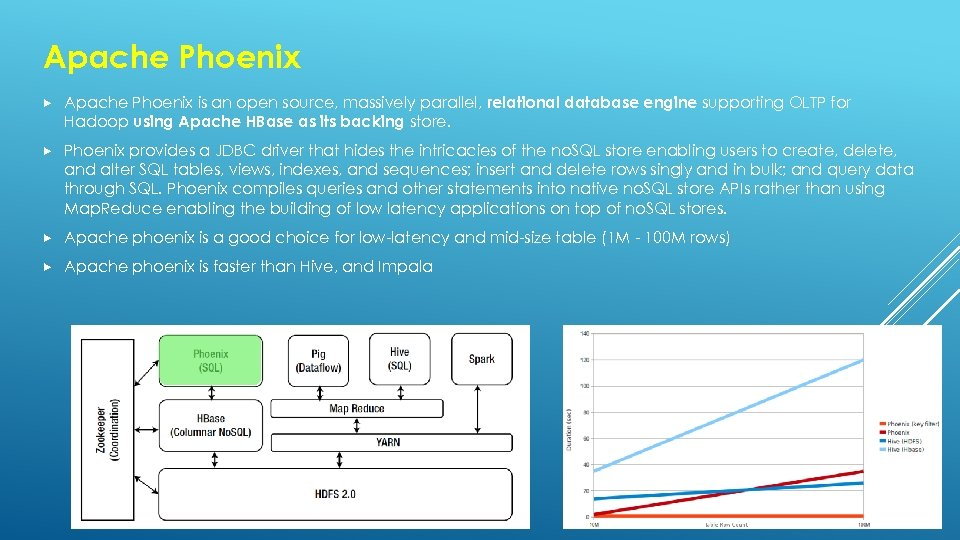 Apache Phoenix is an open source, massively parallel, relational database engine supporting OLTP for