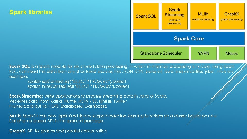 Spark libraries Spark SQL: is a Spark module for structured data processing, in which