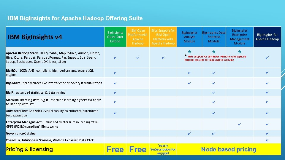 IBM Big. Insights for Apache Hadoop Offering Suite Big. Insights Quick Start Edition IBM