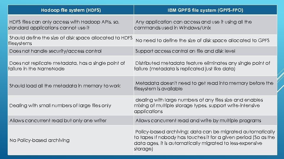 Hadoop file system (HDFS) HDFS files can only access with Hadoop APIs. so, standard