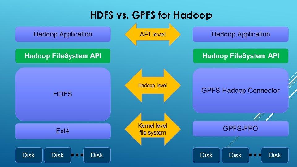 HDFS vs. GPFS for Hadoop