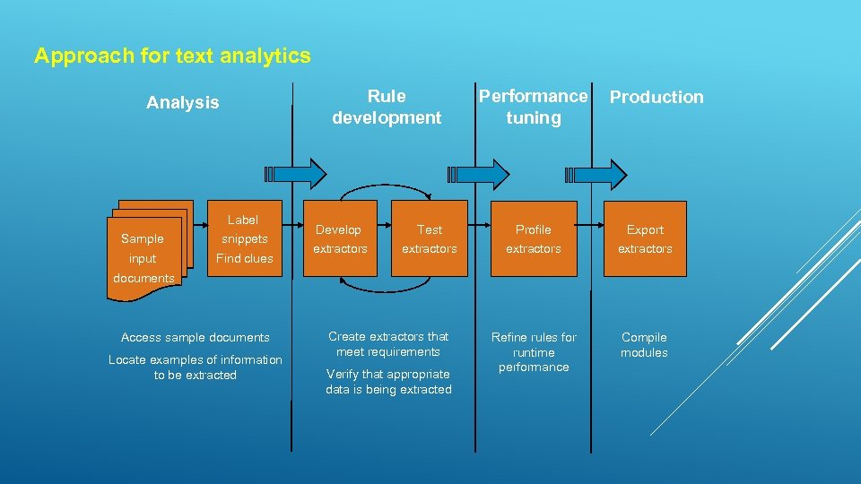 Approach for text analytics Rule development Analysis Label Sample snippets input Find clues Performance
